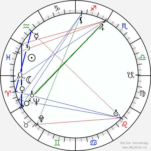 Alexander Třebovský wikipedie wiki 2020, 2021 horoskop