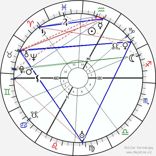 Alexander von Bernus wikipedie wiki 2019, 2020 horoskop