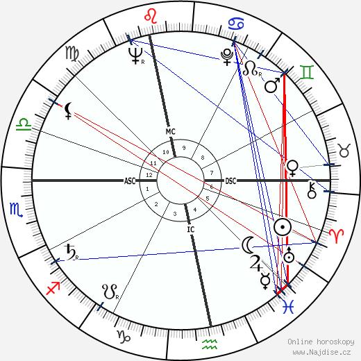 Alexander von Prónay wikipedie wiki 2019, 2020 horoskop