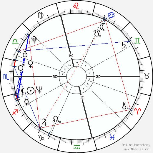Alexander Zaglmaier wikipedie wiki 2018, 2019 horoskop