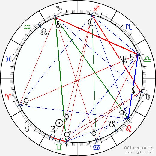 Alexandr Abdulov wikipedie wiki 2018, 2019 horoskop