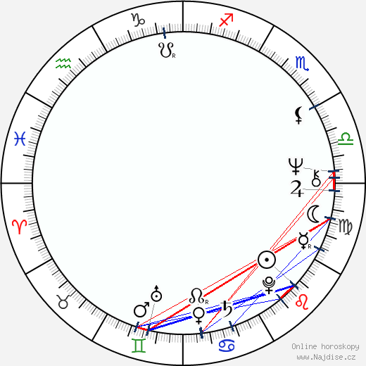 Alexandr Adabašjan wikipedie wiki 2019, 2020 horoskop