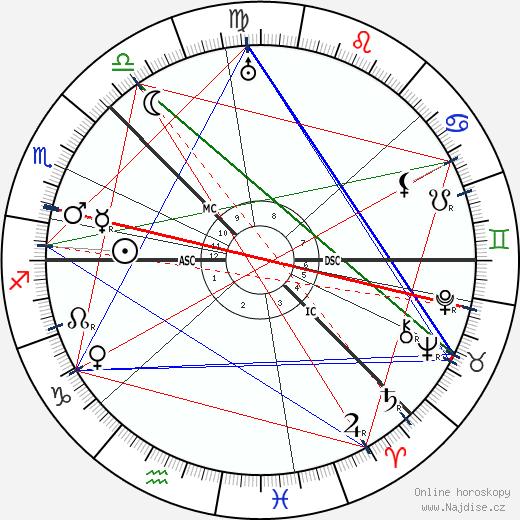 Alexandr Alexandrovič Blok wikipedie wiki 2020, 2021 horoskop