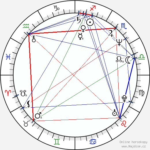 Alexandr Balujev wikipedie wiki 2020, 2021 horoskop