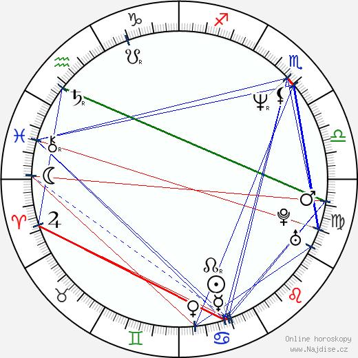 Alexandr Domogarov wikipedie wiki 2018, 2019 horoskop