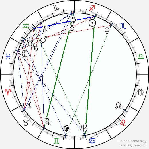Alexandr Fajncimmer wikipedie wiki 2018, 2019 horoskop