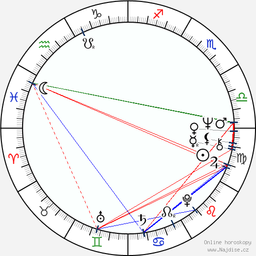 Alexandr Filippenko wikipedie wiki 2018, 2019 horoskop