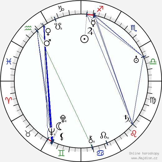 Alexandr I. Karađorđević wikipedie wiki 2020, 2021 horoskop