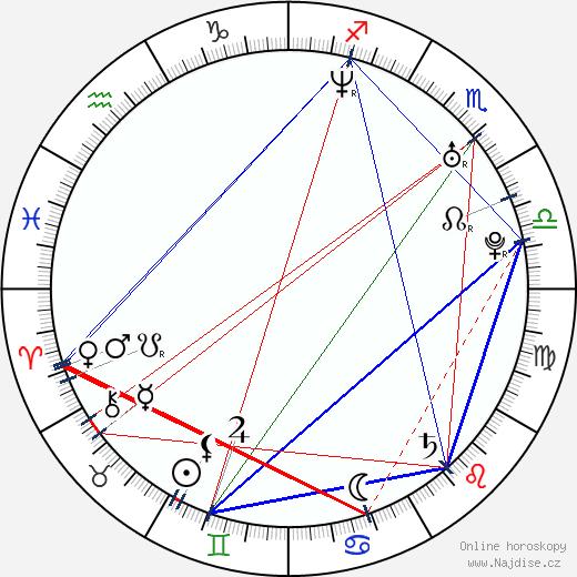 Alexandr Jacenko wikipedie wiki 2017, 2018 horoskop