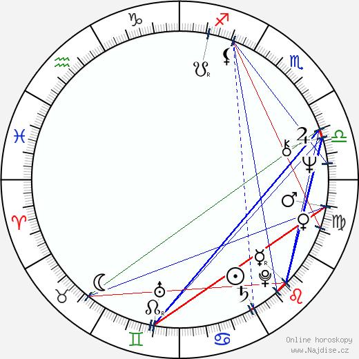 Alexandr Kajdanovskij wikipedie wiki 2017, 2018 horoskop
