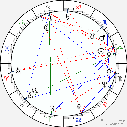 Alexandr Kutěpov wikipedie wiki 2017, 2018 horoskop