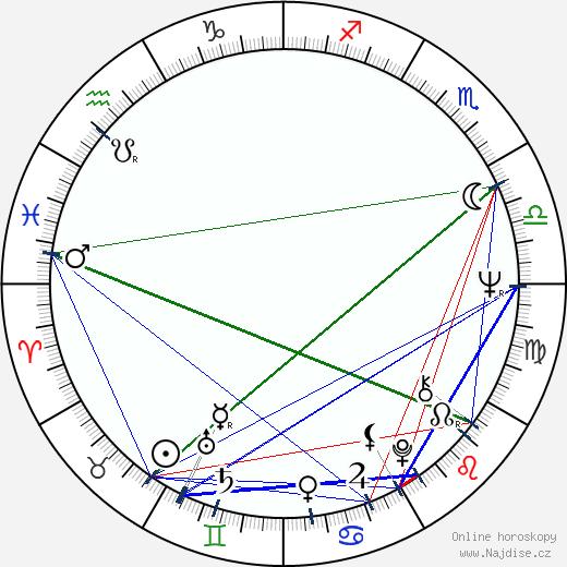 Alexandr Leňkov wikipedie wiki 2018, 2019 horoskop