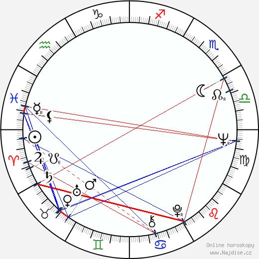 Alexandr Proškin wikipedie wiki 2018, 2019 horoskop