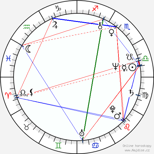 Alexandr Rogožkin wikipedie wiki 2019, 2020 horoskop