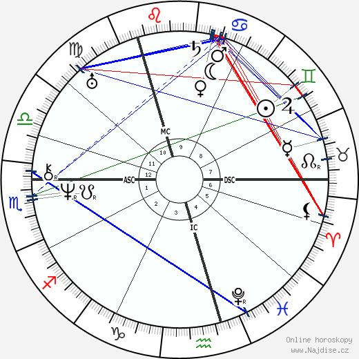 Alexandr Sergejevič Puškin wikipedie wiki 2019, 2020 horoskop