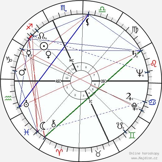 Alexandr Solženicyn wikipedie wiki 2019, 2020 horoskop