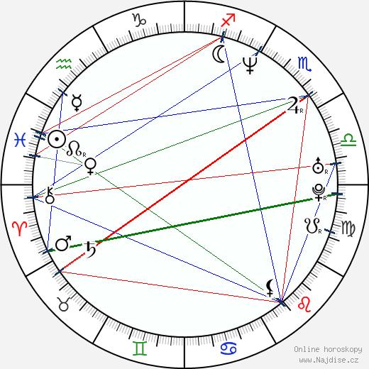 Alexandr Spěsivcev wikipedie wiki 2018, 2019 horoskop