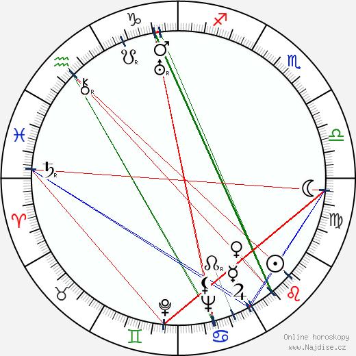 Alexandr Stolper wikipedie wiki 2018, 2019 horoskop