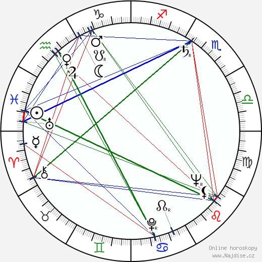 Alexandr Zacepin wikipedie wiki 2017, 2018 horoskop