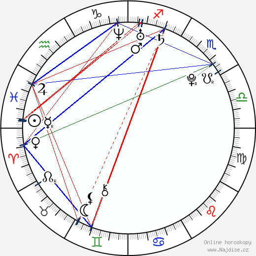 Alexandra Daddario wikipedie wiki 2019, 2020 horoskop