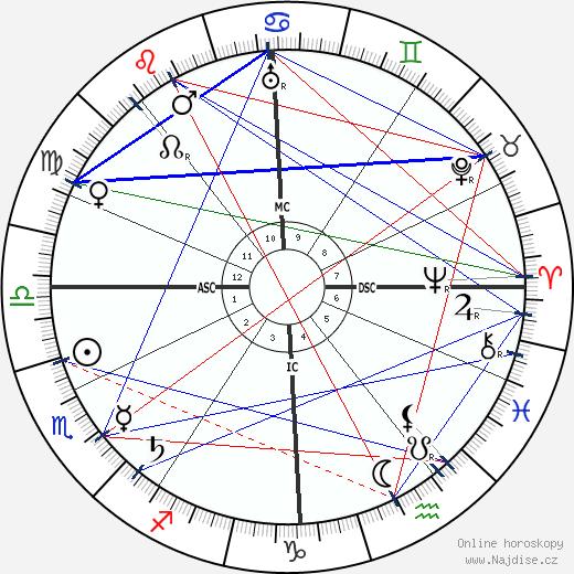 Alexandra David-Néel wikipedie wiki 2018, 2019 horoskop