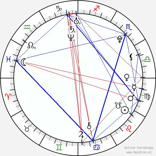 Alexandra Evans wikipedie wiki 2017, 2018 horoskop