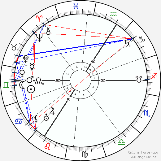 Alexandra Fjodorovna Hessenská wikipedie wiki 2018, 2019 horoskop