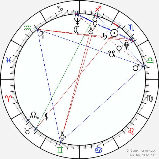 Alexandra Kelly wikipedie wiki 2018, 2019 horoskop