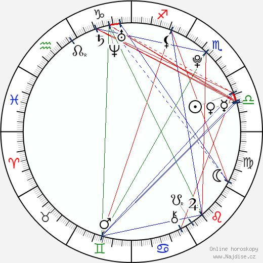 Alexandra Krosney wikipedie wiki 2018, 2019 horoskop