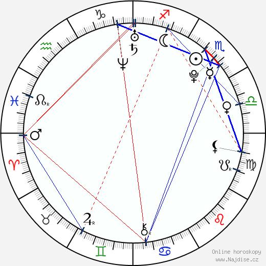 Alexandra Kyle wikipedie wiki 2017, 2018 horoskop