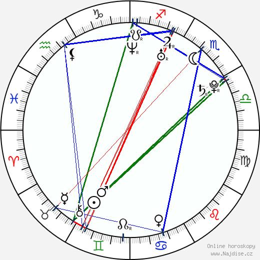 Alexandra Mynářová wikipedie wiki 2017, 2018 horoskop