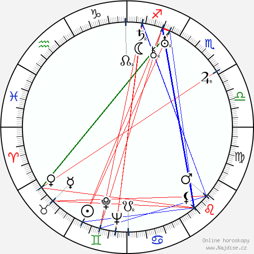 Alexandra Panova wikipedie wiki 2018, 2019 horoskop