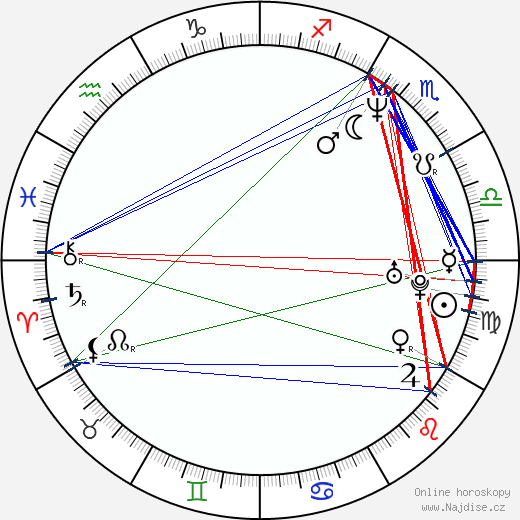 Alexandra Powers wikipedie wiki 2019, 2020 horoskop