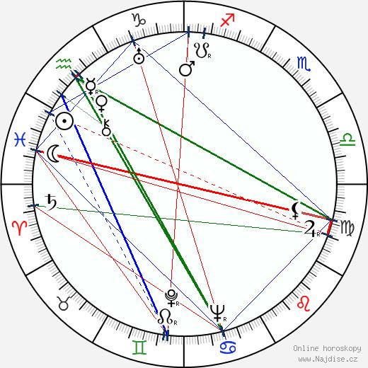 Alexandra Snežko-Blockaja wikipedie wiki 2018, 2019 horoskop