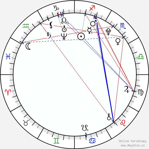 Alexandra Stamler wikipedie wiki 2017, 2018 horoskop