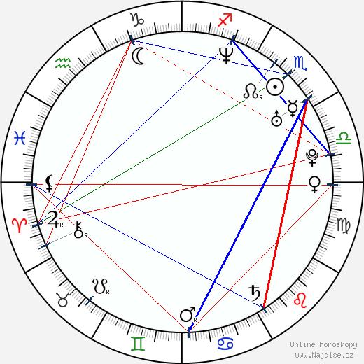 Alexandra Udženija wikipedie wiki 2018, 2019 horoskop