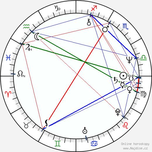 Alexandra Záborská wikipedie wiki 2017, 2018 horoskop