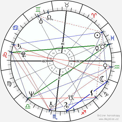 Alexandre Arcady wikipedie wiki 2017, 2018 horoskop