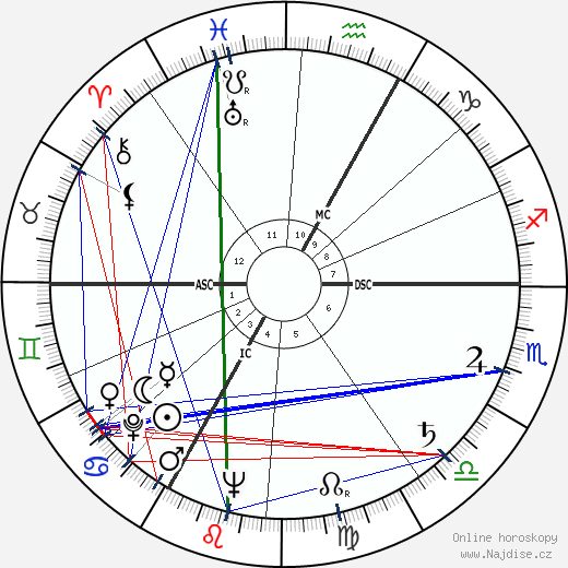 Alexandre Astruc wikipedie wiki 2017, 2018 horoskop