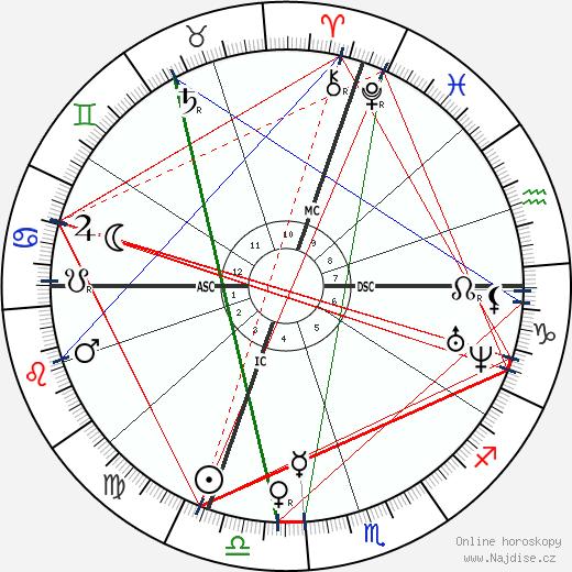 Alexandre Cabanel wikipedie wiki 2020, 2021 horoskop