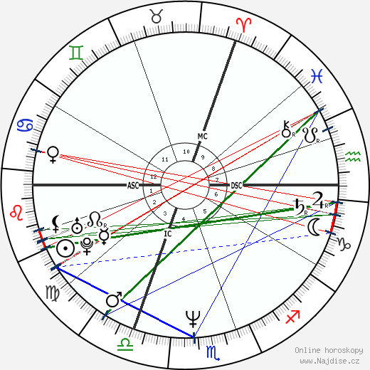 Alexandre Desplat wikipedie wiki 2018, 2019 horoskop