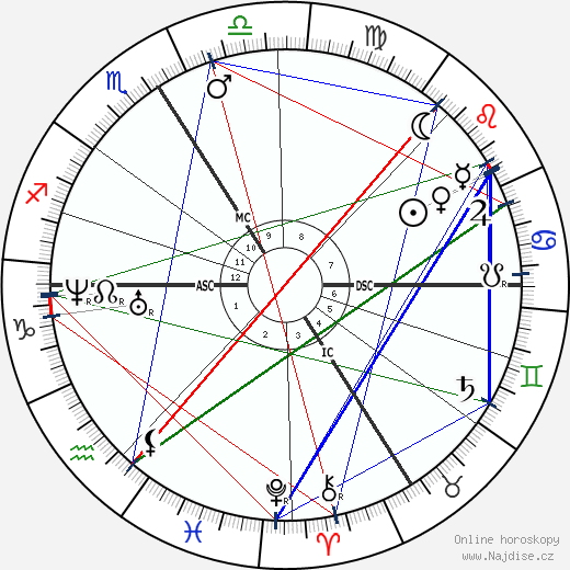 Alexandre Dumas mladší wikipedie wiki 2020, 2021 horoskop
