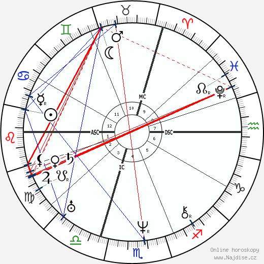 Alexandre Dumas starší wikipedie wiki 2018, 2019 horoskop