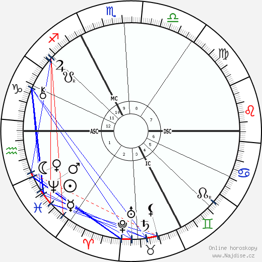 Alexandre Emile Taskin wikipedie wiki 2018, 2019 horoskop