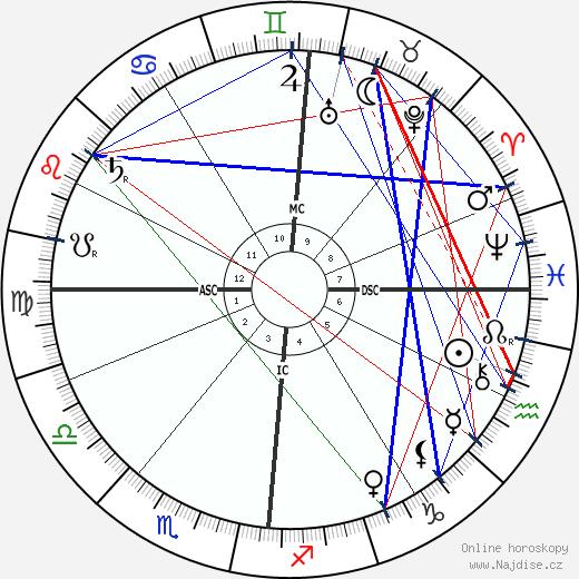 Alexandre Millerand wikipedie wiki 2020, 2021 horoskop