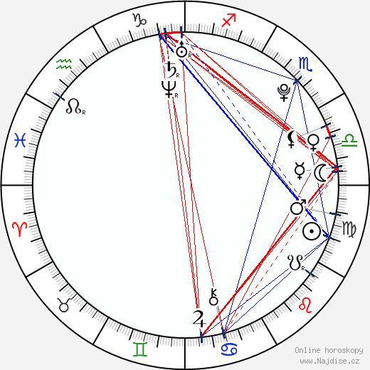 Alexandre Pato wikipedie wiki 2018, 2019 horoskop