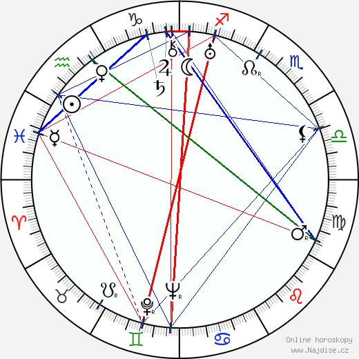 Alexandre Rignault wikipedie wiki 2018, 2019 horoskop