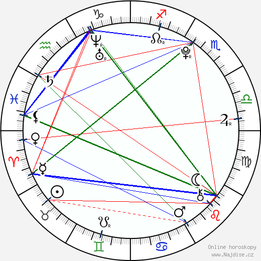 Alexandre Tacchino wikipedie wiki 2018, 2019 horoskop