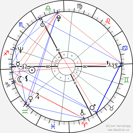 Alexandre Trudeau wikipedie wiki 2019, 2020 horoskop