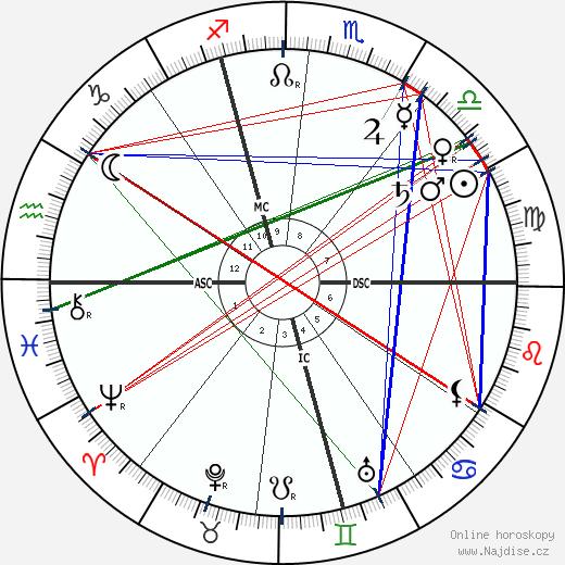 Alexandre Yersin wikipedie wiki 2018, 2019 horoskop